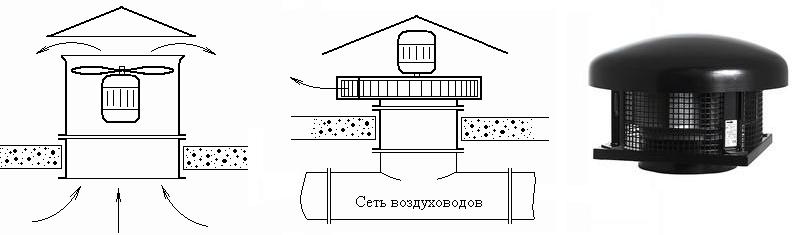 Осевые крышные вентиляторы